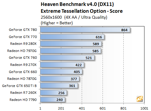 AMD Radeon R7 260X, R9 270X, and R9 280X Tested - Page 3 | HotHardware