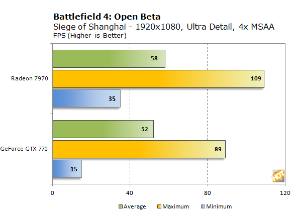 Battlefield 4 Gameplay and Performance Preview - Page 3 | HotHardware