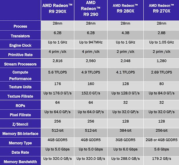 AMD Radeon R9 290 Review: Hawaii Just Got Cheaper | HotHardware