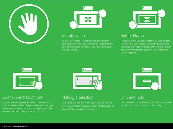 Gestures Available On The Xbox One With Kinect