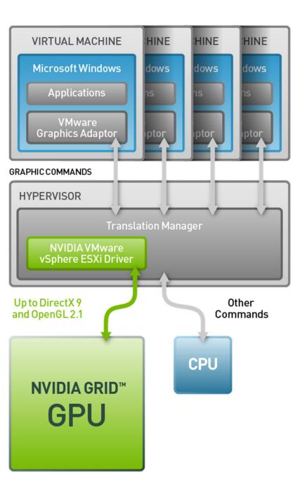 Test-Driving NVIDIA's GRID GPU Cloud Computing | HotHardware