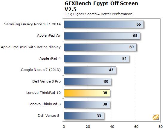 ThinkPad 10 Egypt