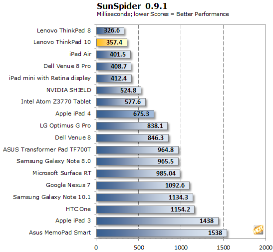 ThinkPad 10 SunSpider
