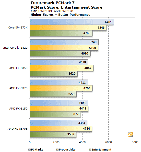 AMD FX-8370 and FX-8370E 8-Core CPU Reviews - Page 2