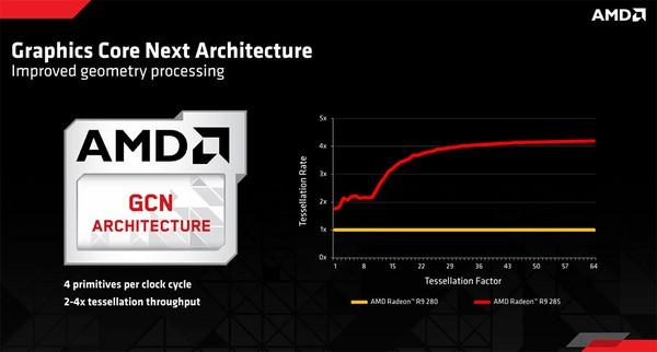AMD Radeon R9 285 GPU Review: Tonga Arrives - Page 2
