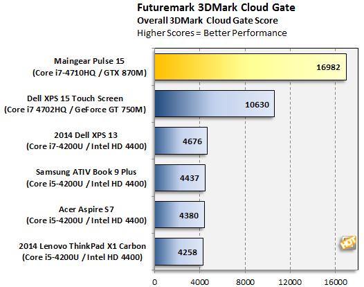 Maingear Pulse 15 3DMark Cloud Gate