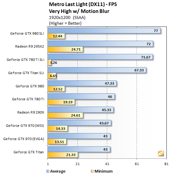 how to set up sli for best performance