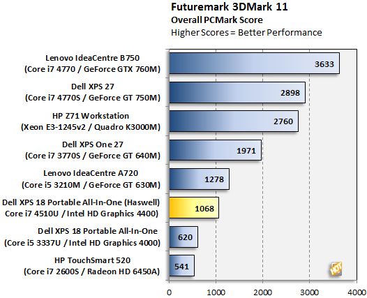 Dell XPS 18 Portable AIO 3DMark 11