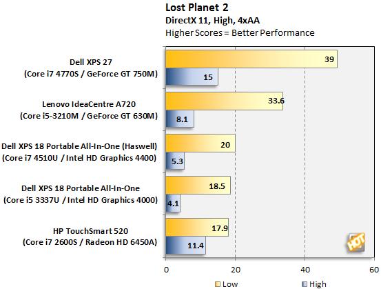 Dell XPS 18 Portable AIO Lost Planet 2