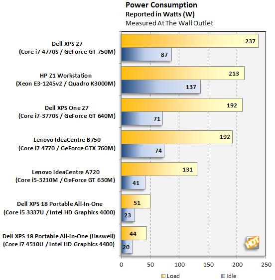 Dell XPS 18 Portable AIO Power