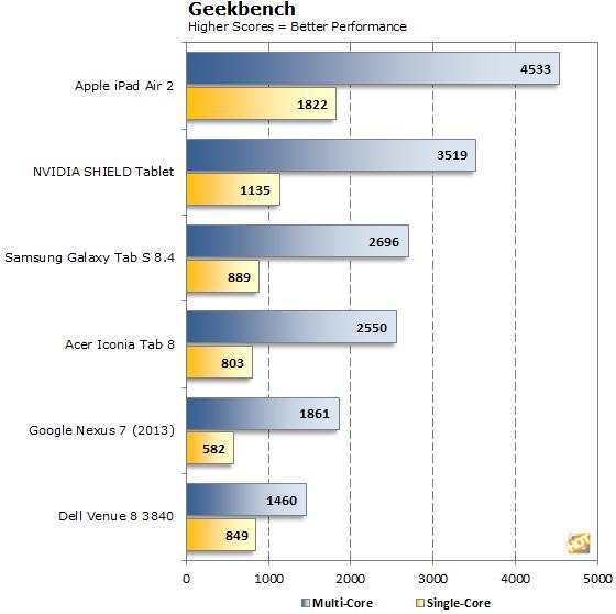 Apple iPad Air 2 Geekbench