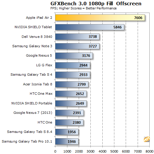 Apple iPad Air 2 GFXBench Fill Rate