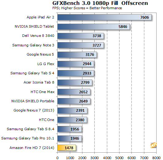 Amazon Fire HD 7 GFXBench Fill Rate Offscreen