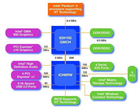 Intel i925x and i915g architecture pentium 4 560 and 3 for Pentium 4 architecture