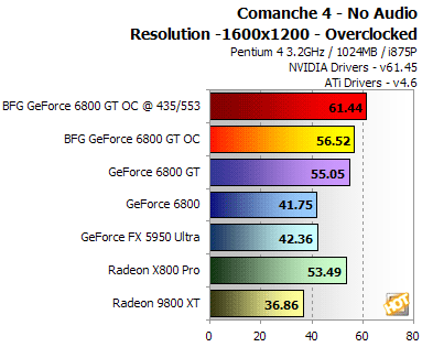 We Went Back And Re Tested Two Of Our Benchmarks Using The BFG GeForce 6800 GT OC But Now Clocked At 435 553 MHz So Could See What Kind Gains