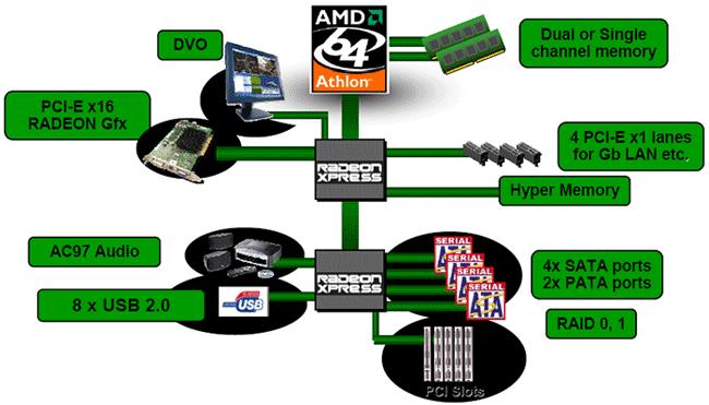 Ati xpress 200 rs480 chipset driver