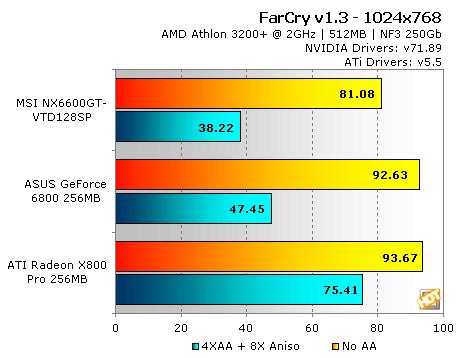 MSI NX6600GT-VTD128SP AGP - Page 7 | HotHardware