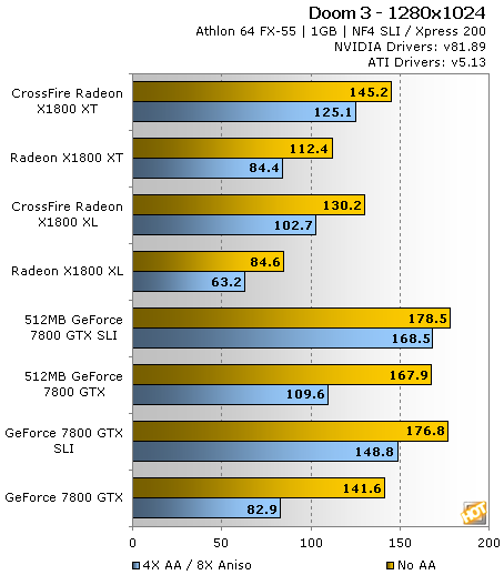 ATI Radeon X1800 XT CrossFire Evaluation - Page 8 | HotHardware