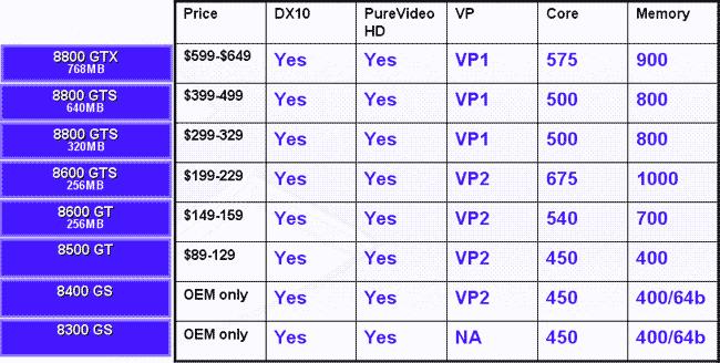 6 видеокарт от forsa на базе geforce 8400-8800 серий.