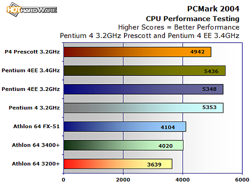 Intel Prescott P4 3 2GHz and P4 EE 3 4GHz - Page 3 | HotHardware