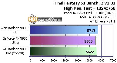 Abits Radeon 9800 XT 256MB