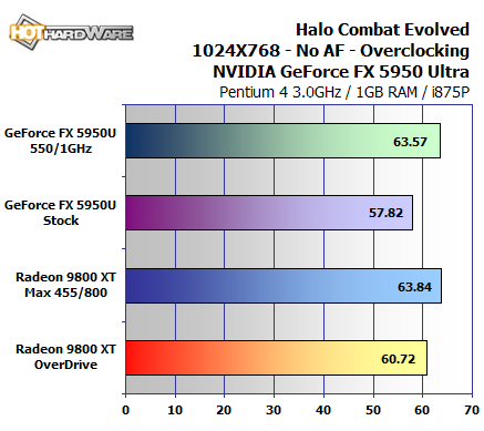 We Also Enabled The Recently Added OverDrive Feature On Radeon 9800XT And Then Overclocked Further In Another Round Of Testing At Its Max Stable Clock