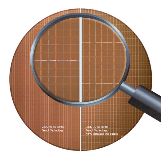 This wafer shot is from Qimonda, but it shows the difference in process technology nicely.