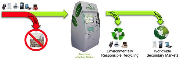 Kiosk From ecoATM Pays You For Used Phones | HotHardware