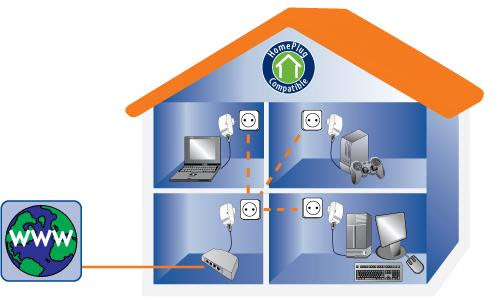 electric powerline networking for a smart home