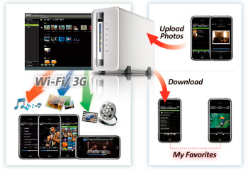 QNAP Allow Remote Media Streaming To iPad, iPod Touch And iPhone