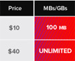 Virgin Mobile USA To Offer $40/Month Unlimited Mobile Data Plan
