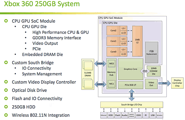 New details emerge on microsofts xbox 360 fusion processor block in the diagram above comes in ordinarily a cpu designer would crow over the latency advantage inherent to moving additional components on die ccuart Gallery