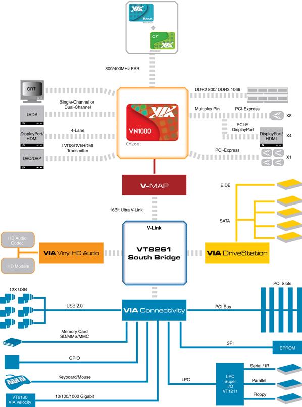 VIA Nano DC Platform Preview Sneak Peek | HotHardware