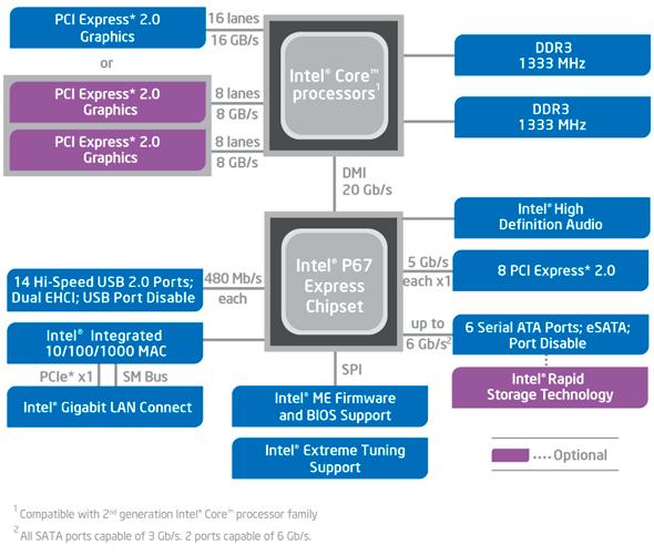 p67-block-diagram.png