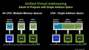 NVIDIA Announces CUDA Toolkit v4 0 | HotHardware