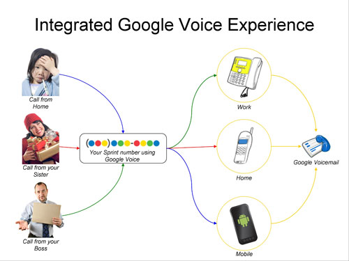 Google Voice Experience Coming To All Sprint Phones. Orange County Garage Door Repair. Doctorate Special Education Mysql Php Server. Home Improvement Resume Royalty West Banquets. Professional Website Designers. Patrick Hyundai Schaumburg Il. Treatment Center Of Palm Beaches. Manual Transmission Repair Cost. University Of Arizona Email Steel Top Table