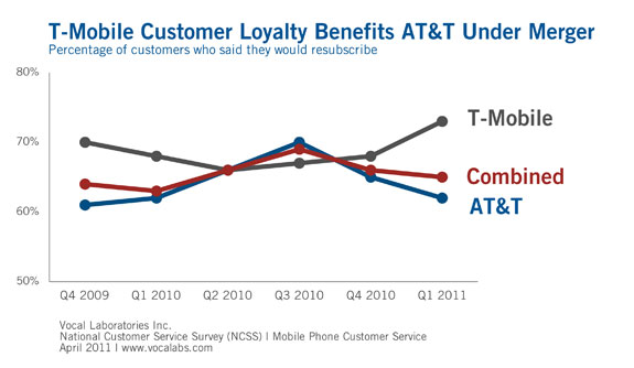 those statistics showed that 73 of t mobile customers said they would subscribe again to t mobiles service compared to only 62 of att customers
