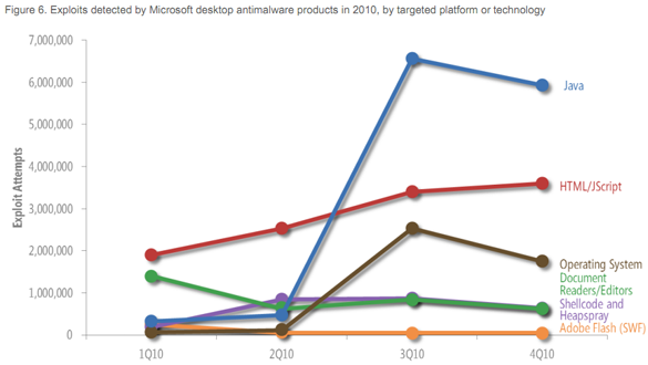 New MS Security Report Shows Infections Down, Malicious Java