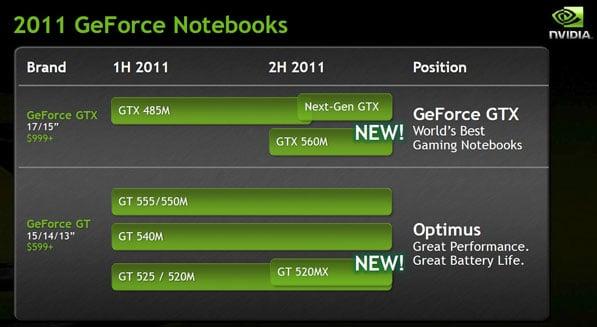 NVIDIA GEFORCE 520MX DRIVERS PC
