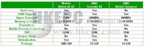 AMD Mobile News