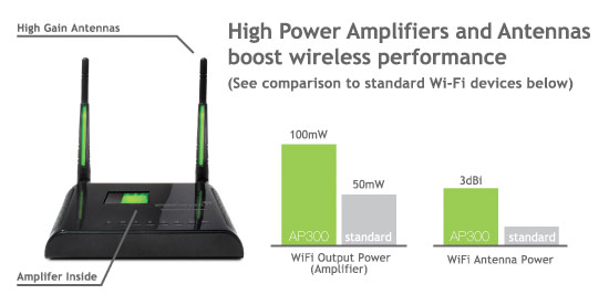 Image Result For High Power Wireless N Smart Access Point Ap