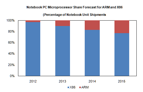 iSuppli Claims ARM To Hold 23 Percent Notebook Share By 2015