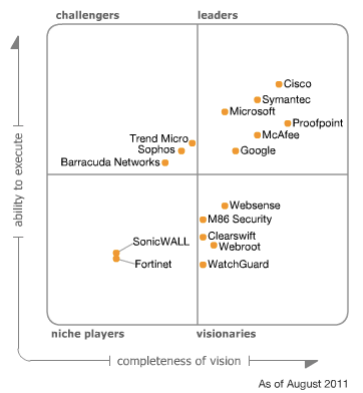 Mcafee Placed In The Leaders Quadrant Of Gartner S Magic