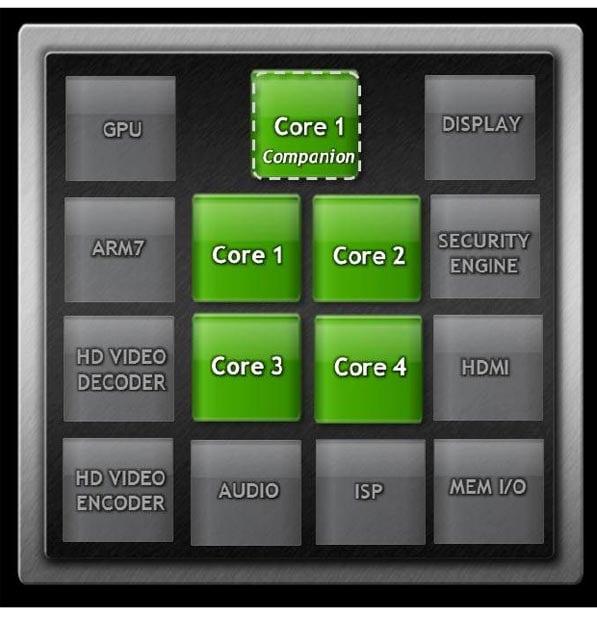 "NVIDIA Reveals Kal-El's Fifth ""Companion"" CPU Core | HotHardware"