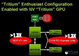 NVIDIA Tritium GPU?