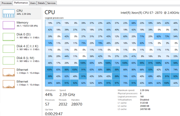 Win 8 Task Manager Now Heat Maps CPU Usage | HotHardware