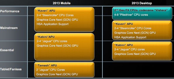 AMD's Financial Analyst Day: Brazos 2 0, 28nm CPUs, Future