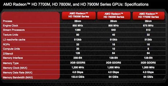 AMD RADEON HD 7000M SERIES DRIVER FOR MAC