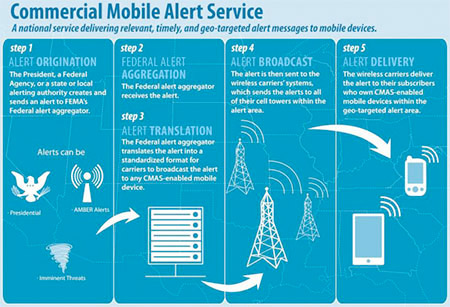FEMA And National Weather Service Launch SMS-Based Emergency