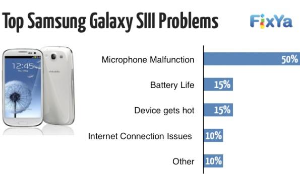 Galaxy SIII Problems